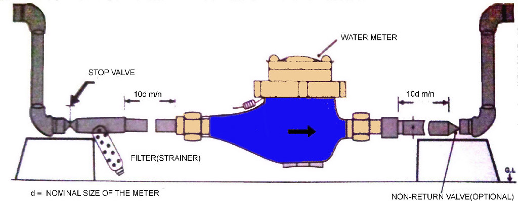 watermeter installation kataria water meters sensus water meter wiring diagram at edmiracle.co